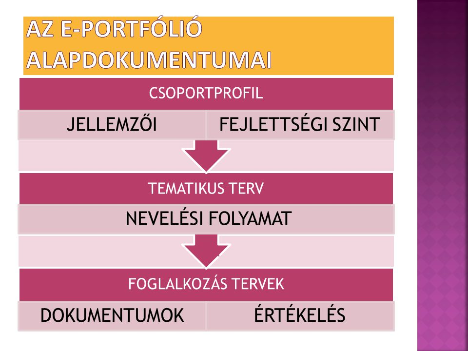 Az e-portfólió alapdokumentumai