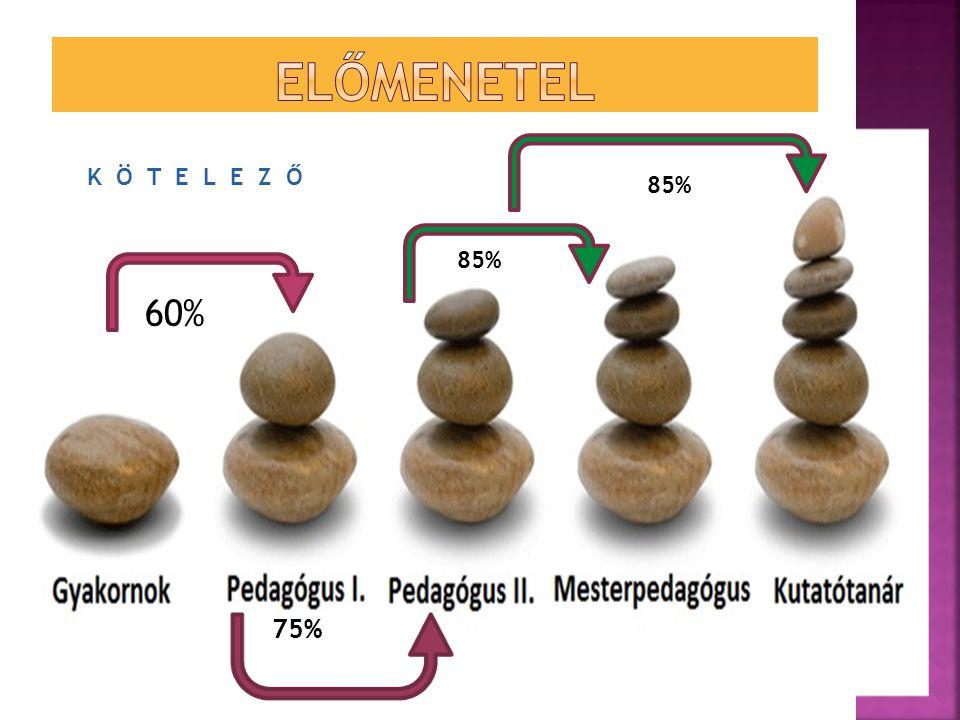 Előmenetel K Ö T E L E Z Ő 85% 85% 60% 75%