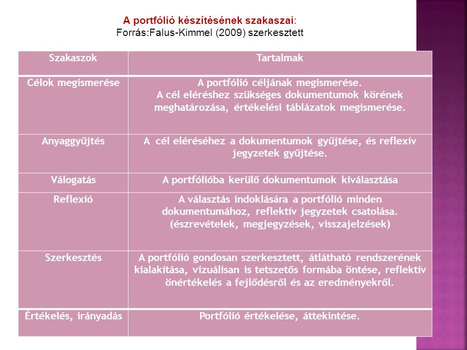 A portfólió készítésének szakaszai: