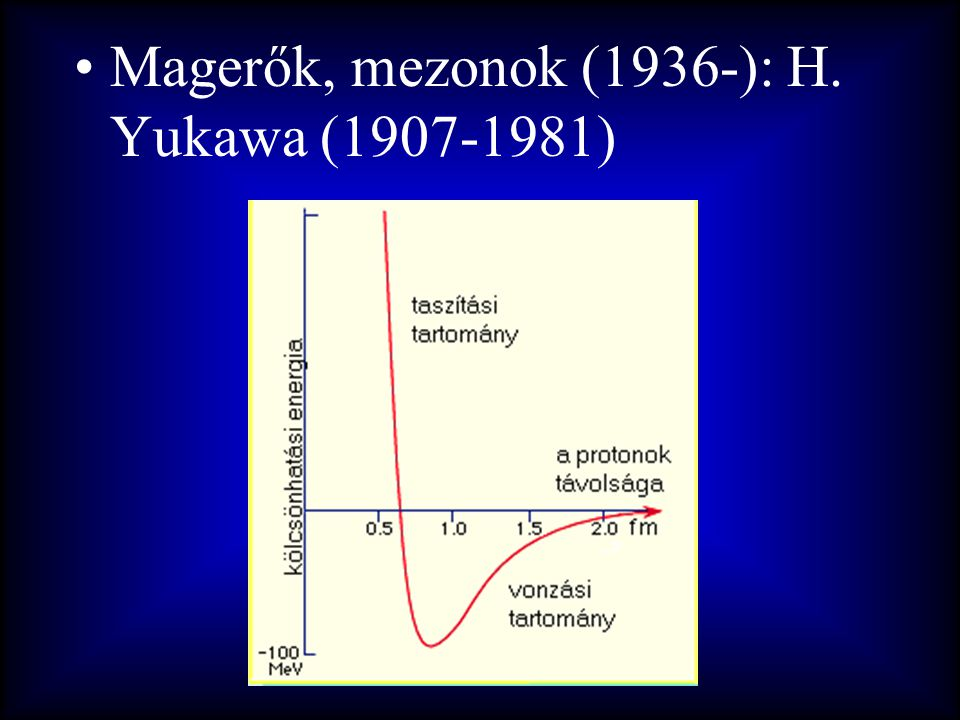 Magerők, mezonok (1936-): H. Yukawa (1907-1981)