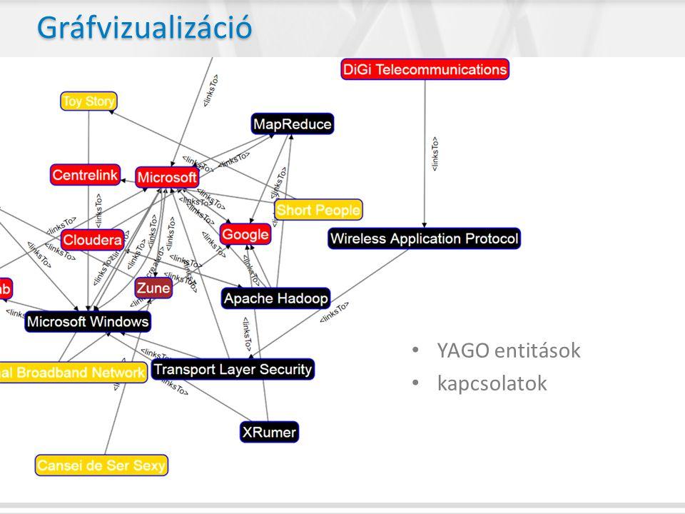 Gráfvizualizáció YAGO entitások kapcsolatok