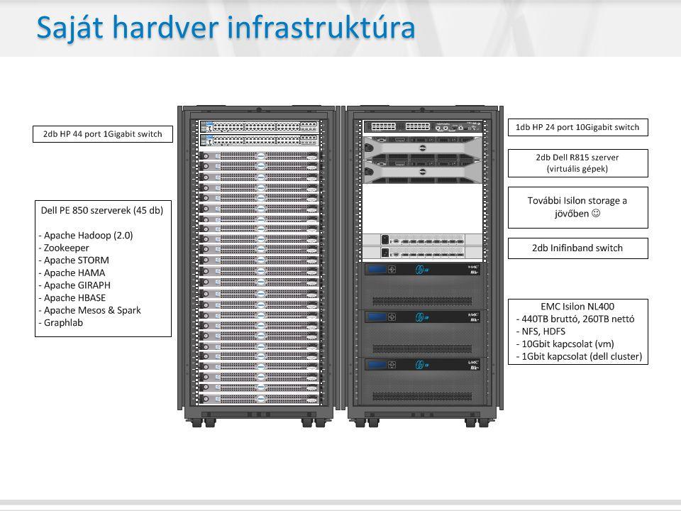 Saját hardver infrastruktúra