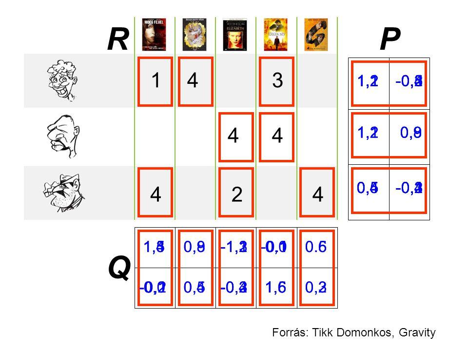R P. 1. 4. 3. 1,1 -0,4. 1,2 -0,5. 1,2 -0,3. 1,1 -0,2. 4. 4. 1,2 0,9. 1,2 0,9.