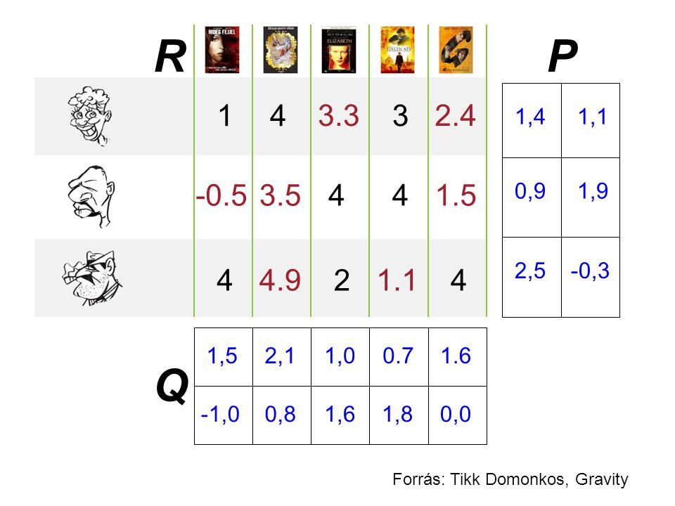R P. 1. 4. 3.3. 3. 2.4. 1,4 1,1. -0.5. 3.5. 4. 4. 1.5. 0,9 1,9. 2,5 -0,3. 4.