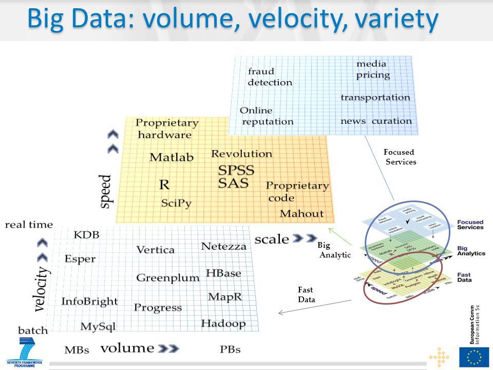 Big Data: volume, velocity, variety
