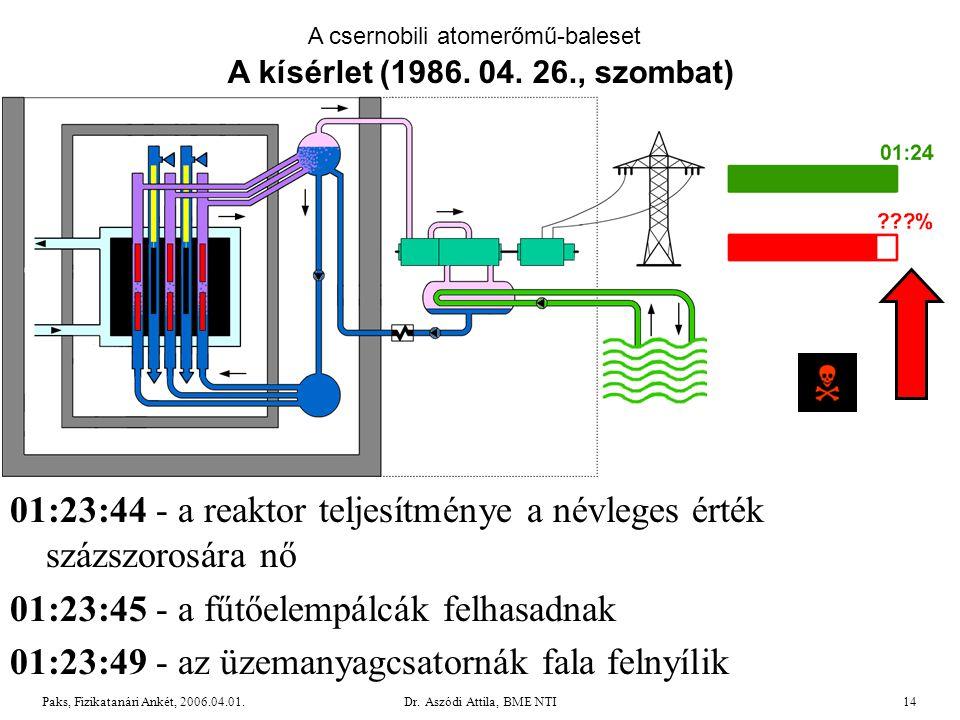 01:23:44 - a reaktor teljesítménye a névleges érték százszorosára nő