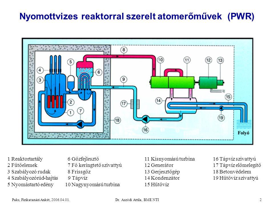 Nyomottvizes reaktorral szerelt atomerőművek (PWR)