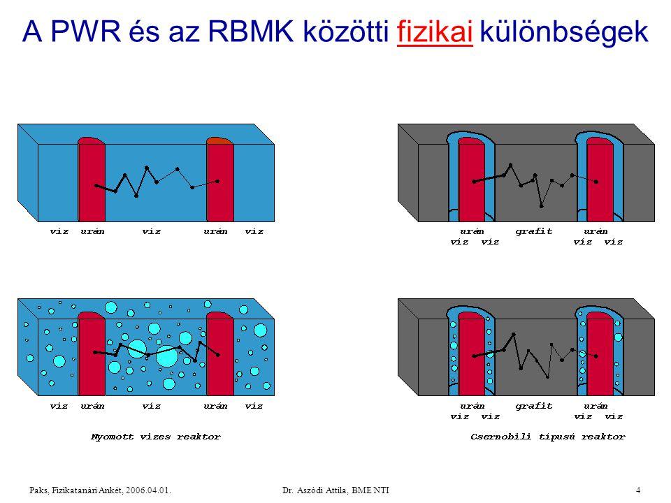 A PWR és az RBMK közötti fizikai különbségek
