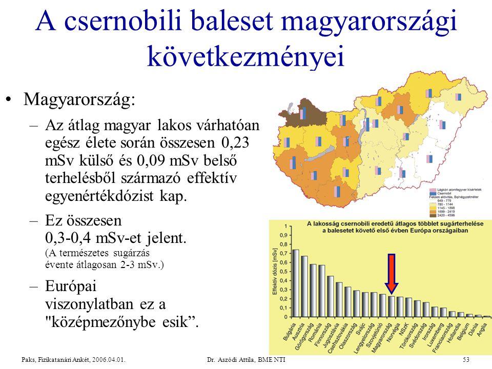 A csernobili baleset magyarországi következményei