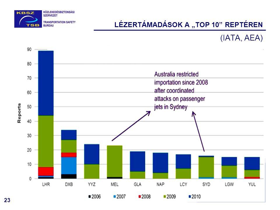 """LÉZERTÁMADÁSOK A """"TOP 10 REPTÉREN"""