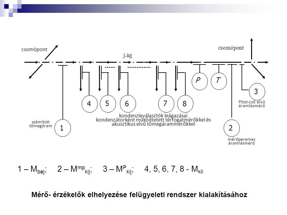 1 – Mbej; 2 – Mmpkij; 3 – MPkij; 4, 5, 6, 7, 8 - Mkli