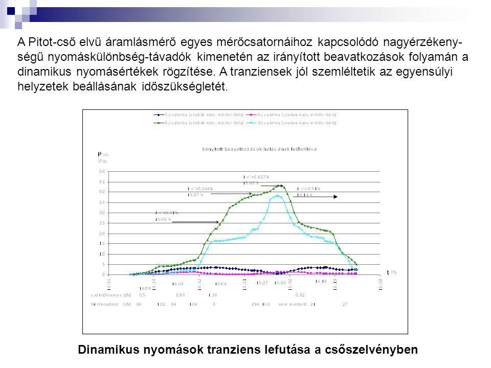 A Pitot-cső elvű áramlásmérő egyes mérőcsatornáihoz kapcsolódó nagyérzékeny-ségű nyomáskülönbség-távadók kimenetén az irányított beavatkozások folyamán a dinamikus nyomásértékek rögzítése. A tranziensek jól szemléltetik az egyensúlyi helyzetek beállásának időszükségletét.