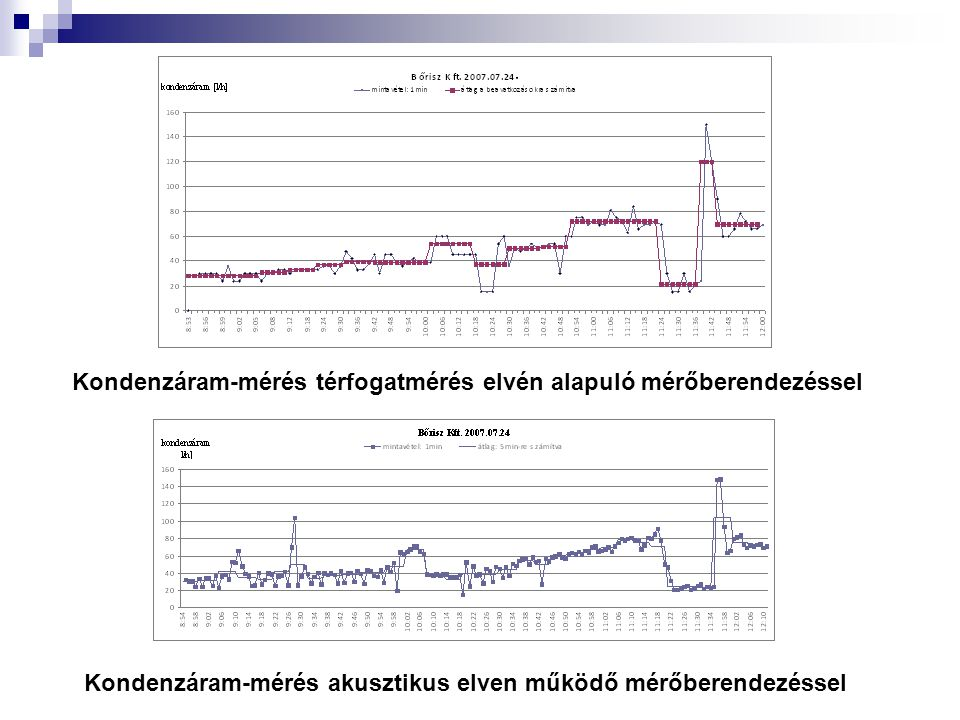 Kondenzáram-mérés térfogatmérés elvén alapuló mérőberendezéssel