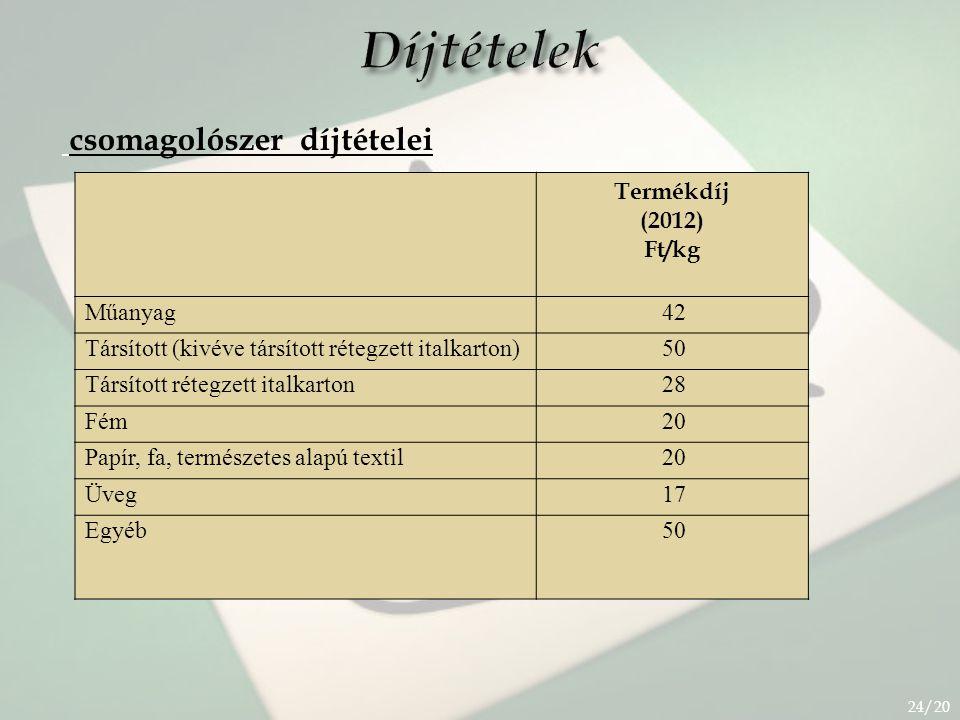 Díjtételek csomagolószer díjtételei Termékdíj (2012) Ft/kg Műanyag 42