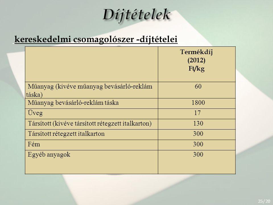 Díjtételek kereskedelmi csomagolószer -díjtételei Termékdíj (2012)