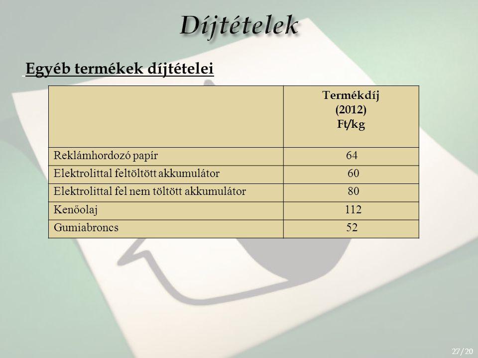 Díjtételek Egyéb termékek díjtételei Termékdíj (2012) Ft/kg