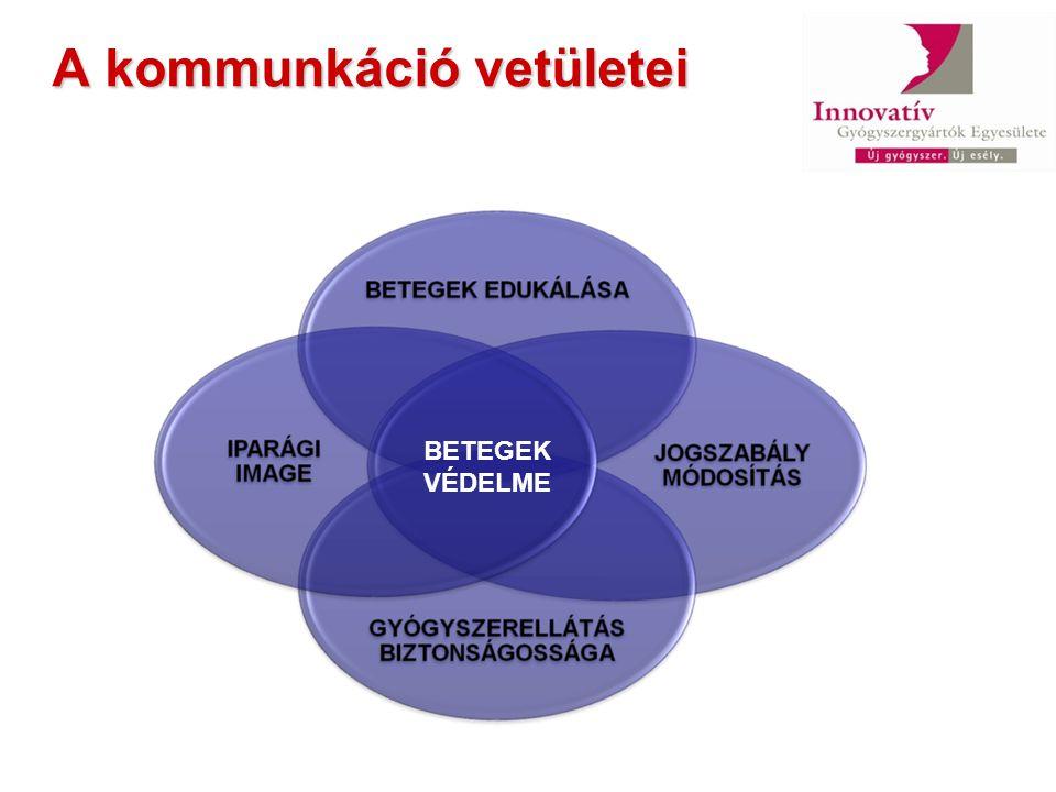 A kommunkáció vetületei