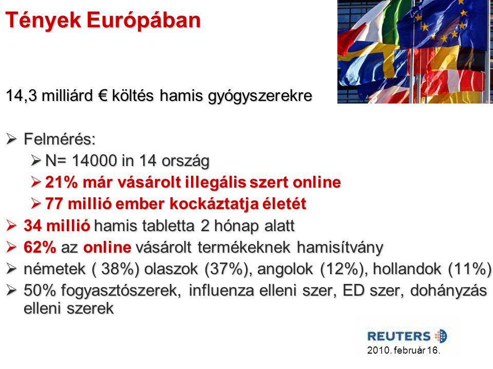 Tények Európában 14,3 milliárd € költés hamis gyógyszerekre Felmérés: