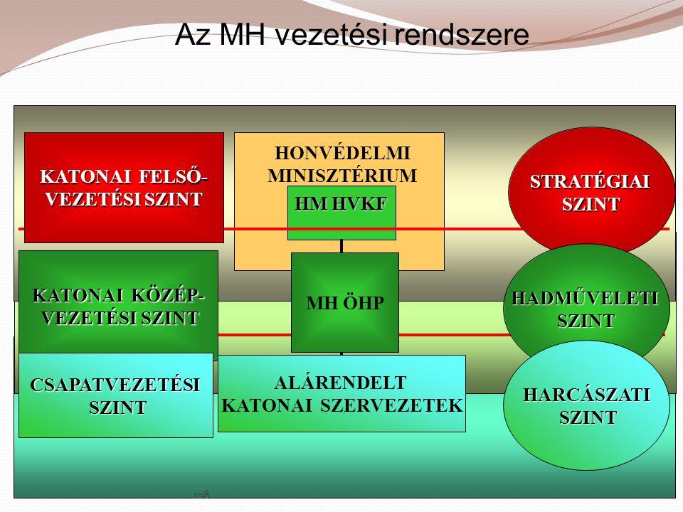 Az MH vezetési rendszere