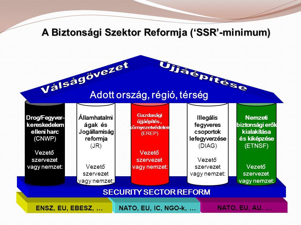 A Biztonsági Szektor Reformja ('SSR'-minimum)