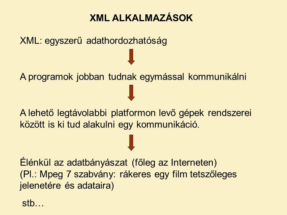 XML ALKALMAZÁSOK XML: egyszerű adathordozhatóság. A programok jobban tudnak egymással kommunikálni.