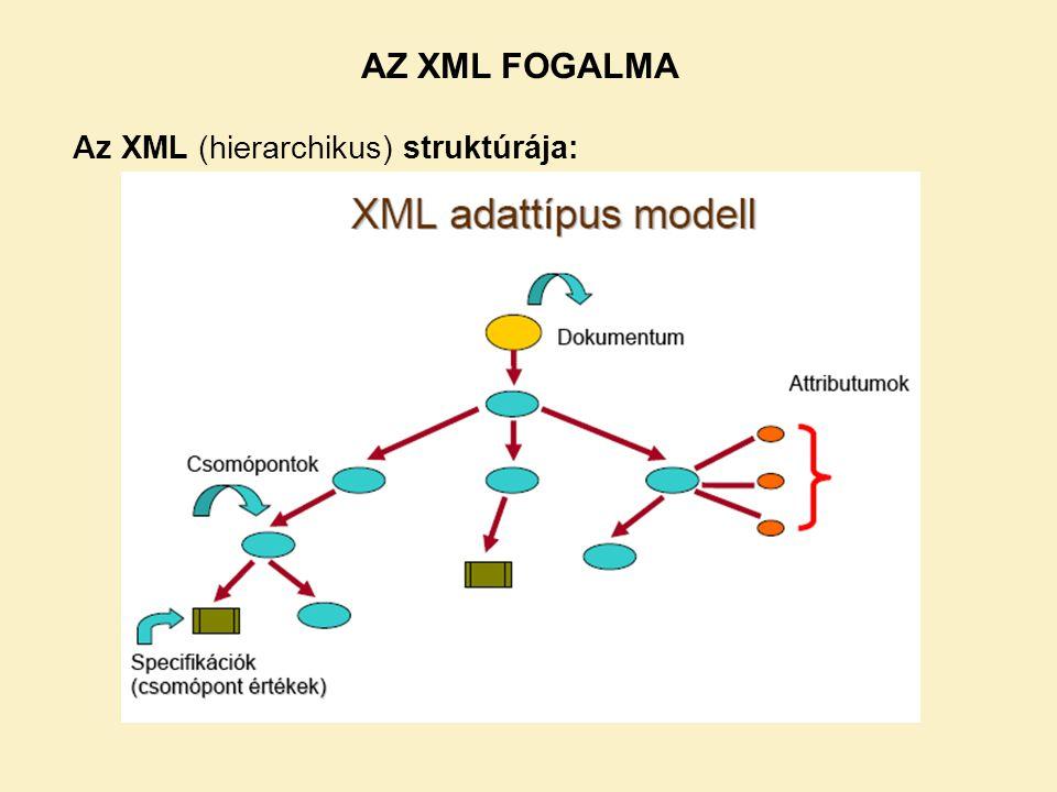 AZ XML FOGALMA Az XML (hierarchikus) struktúrája: