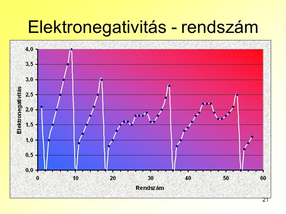 Elektronegativitás - rendszám