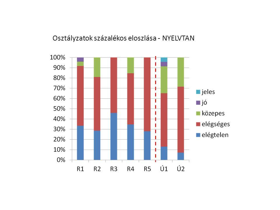 Osztályzatok százalékos eloszlása - NYELVTAN