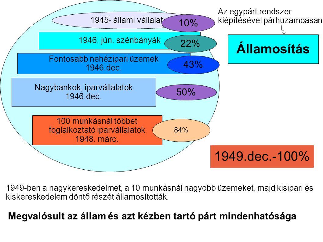 Államosítás I 1949.dec.-100% 10% 22% 43% 50%
