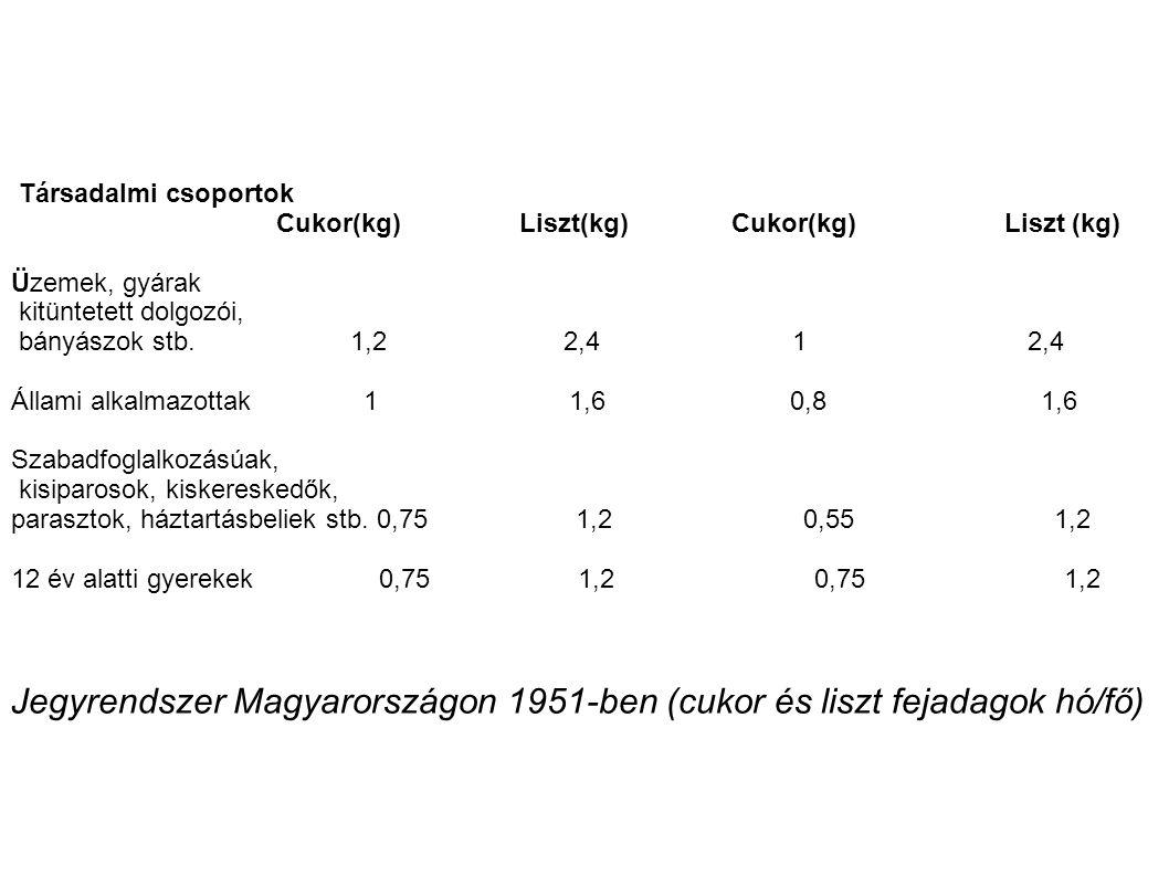 Jegyrendszer Magyarországon 1951-ben (cukor és liszt fejadagok hó/fő)