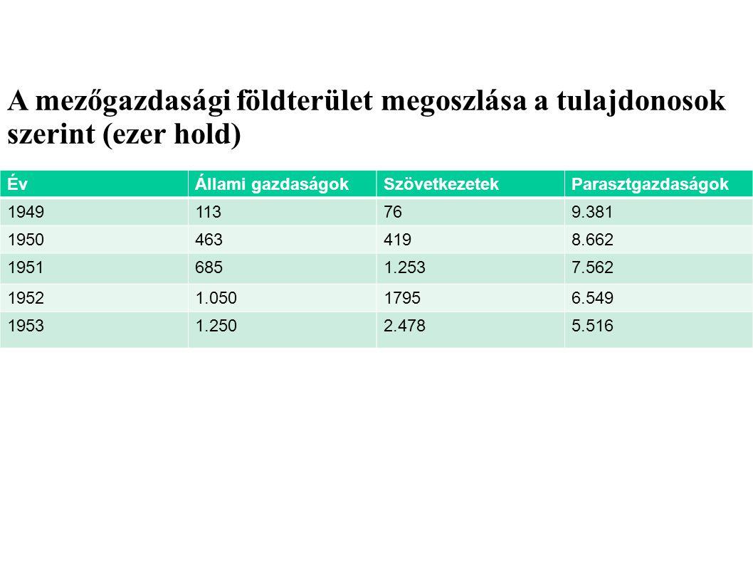 A mezőgazdasági földterület megoszlása a tulajdonosok szerint (ezer hold)