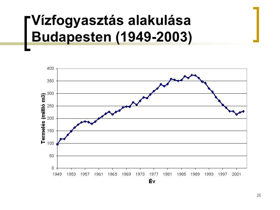 Vízfogyasztás alakulása Budapesten (1949-2003)
