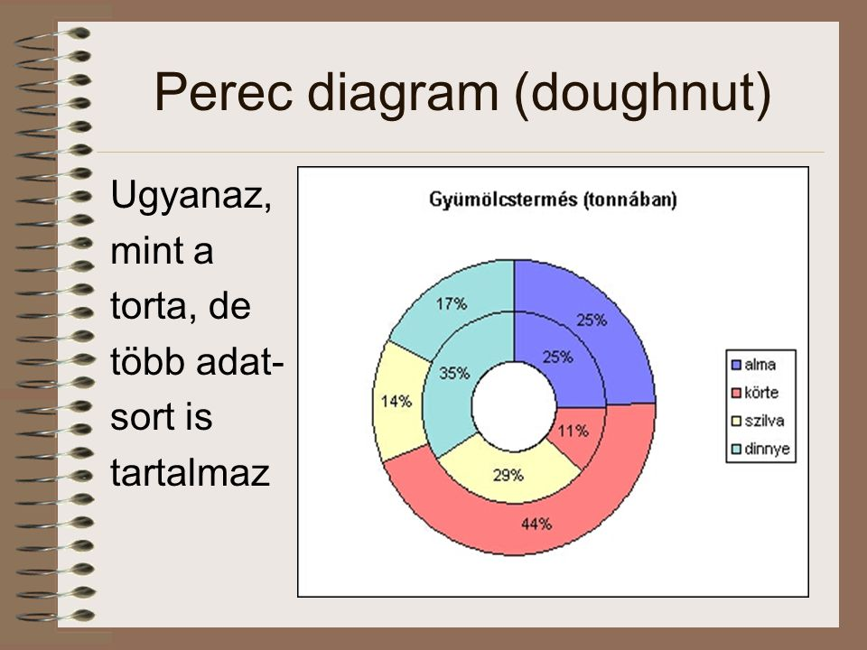 Perec diagram (doughnut)