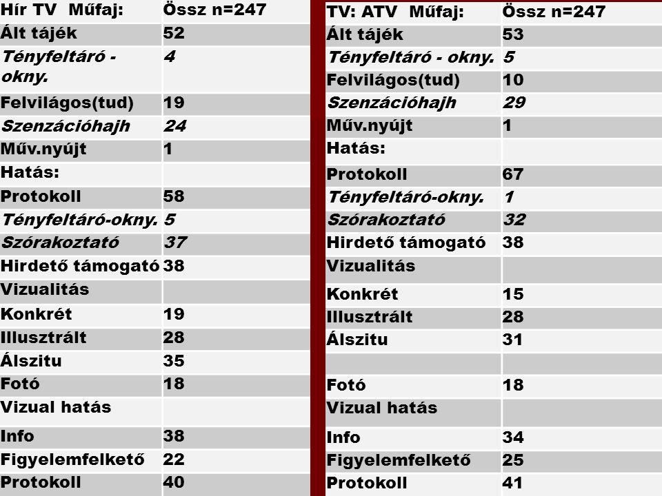 Hír TV Műfaj: Össz n=247. Ált tájék. 52. Tényfeltáró - okny. 4. Felvilágos(tud) 19. Szenzációhajh.