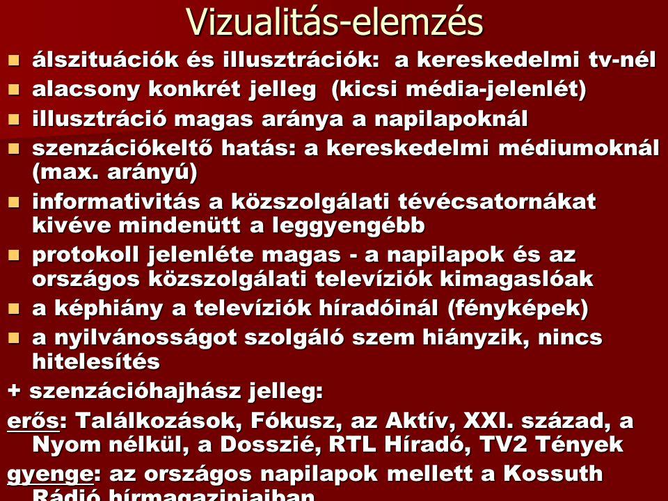 Vizualitás-elemzés álszituációk és illusztrációk: a kereskedelmi tv-nél. alacsony konkrét jelleg (kicsi média-jelenlét)