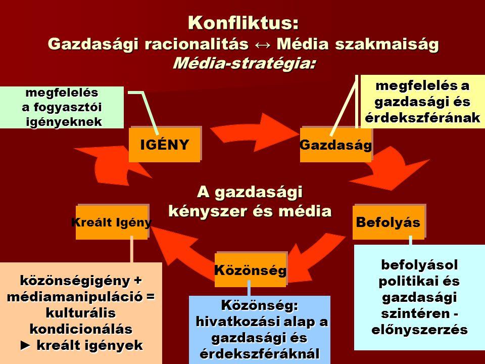 Konfliktus: Gazdasági racionalitás ↔ Média szakmaiság Média-stratégia: