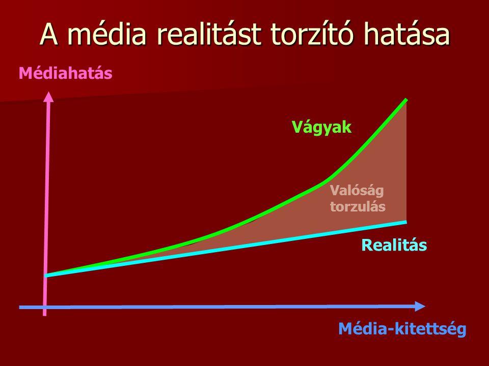 A média realitást torzító hatása
