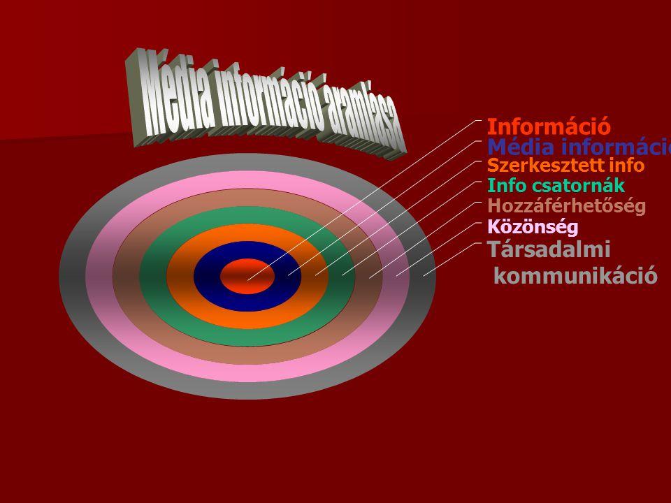 Média információ áramlása