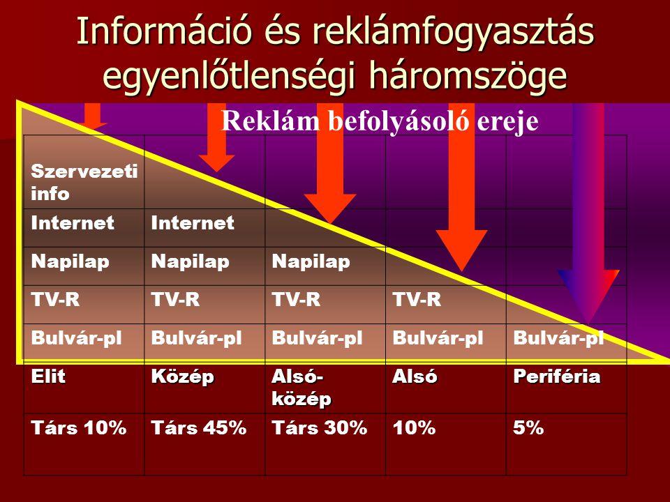Információ és reklámfogyasztás egyenlőtlenségi háromszöge