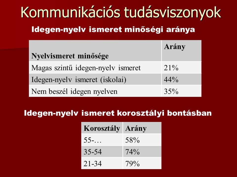 Kommunikációs tudásviszonyok