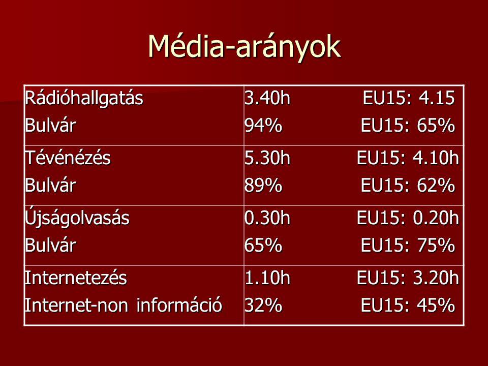 Média-arányok Rádióhallgatás Bulvár 3.40h EU15: 4.15 94% EU15: 65%