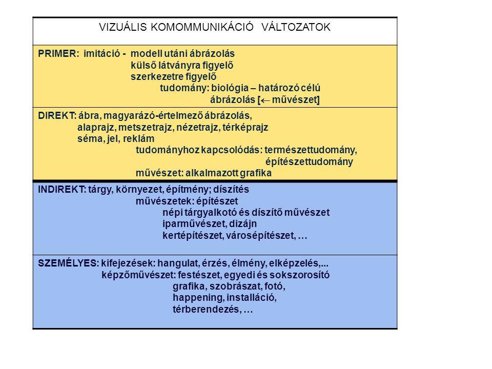 VIZUÁLIS KOMOMMUNIKÁCIÓ VÁLTOZATOK