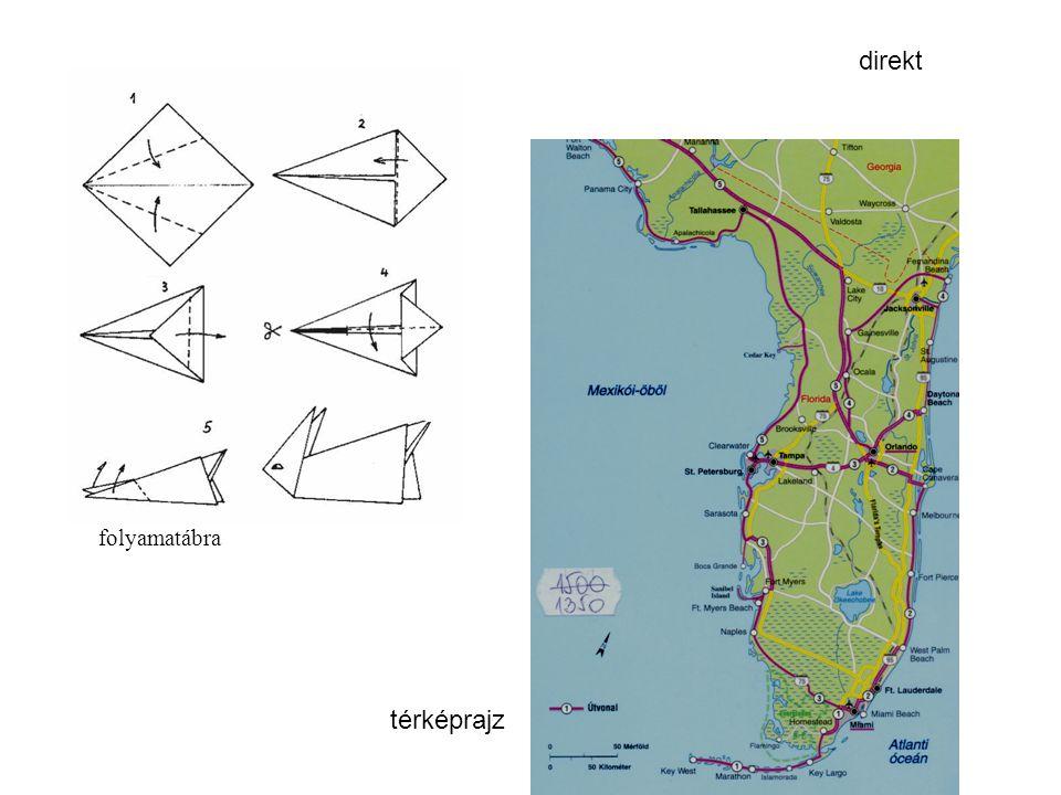 direkt folyamatábra térképrajz