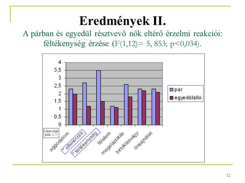 Eredmények II. A párban és egyedül résztvevő nők eltérő érzelmi reakciói: féltékenység érzése (F(1,12)= 5, 853; p<0,034).