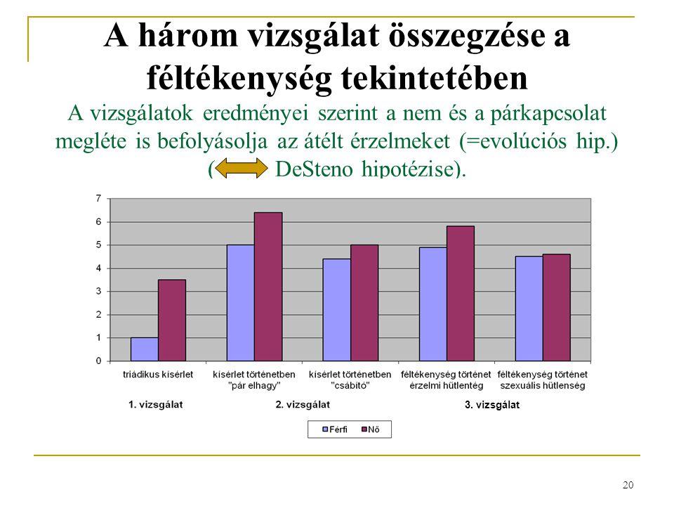 A három vizsgálat összegzése a féltékenység tekintetében A vizsgálatok eredményei szerint a nem és a párkapcsolat megléte is befolyásolja az átélt érzelmeket (=evolúciós hip.) ( DeSteno hipotézise).