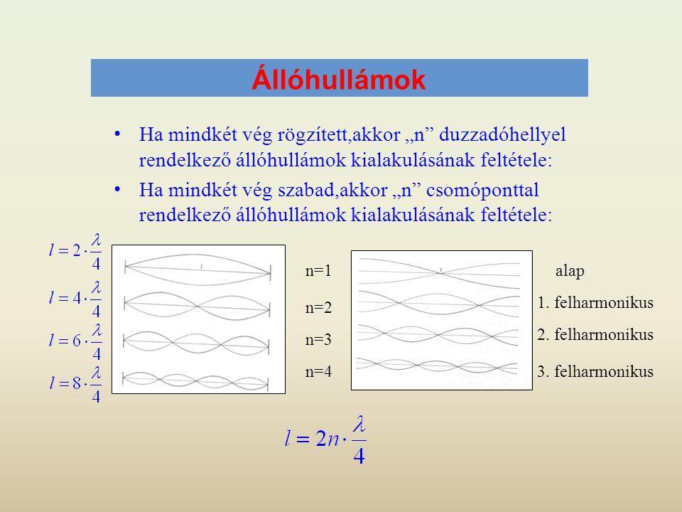 """Állóhullámok Ha mindkét vég rögzített,akkor """"n duzzadóhellyel rendelkező állóhullámok kialakulásának feltétele:"""