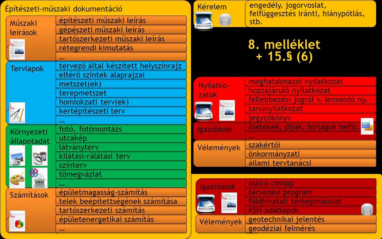 8. melléklet + 15.§ (6) Építészeti-műszaki dokumentáció Kérelem