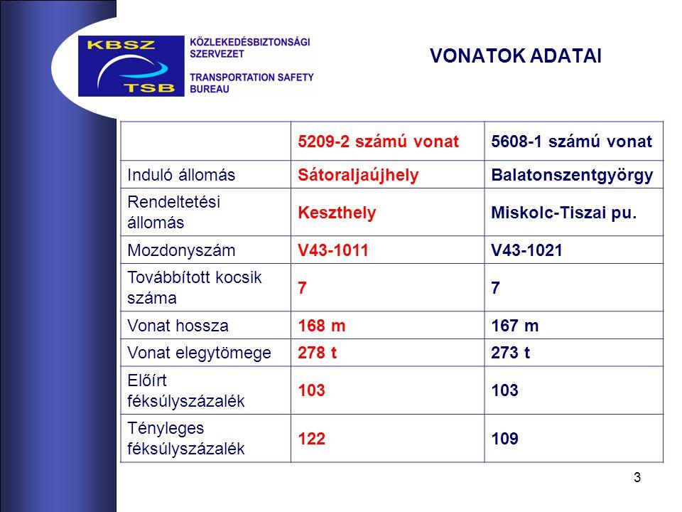 VONATOK ADATAI 5209-2 számú vonat 5608-1 számú vonat Induló állomás