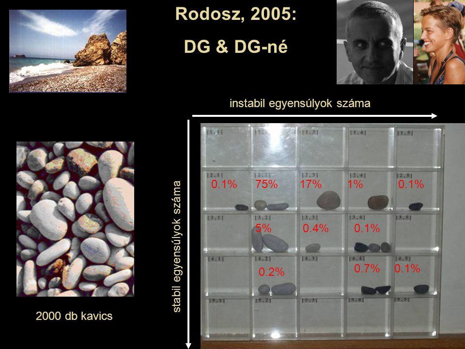 Rodosz, 2005: DG & DG-né instabil egyensúlyok száma 0.1% 75% 17% 1%