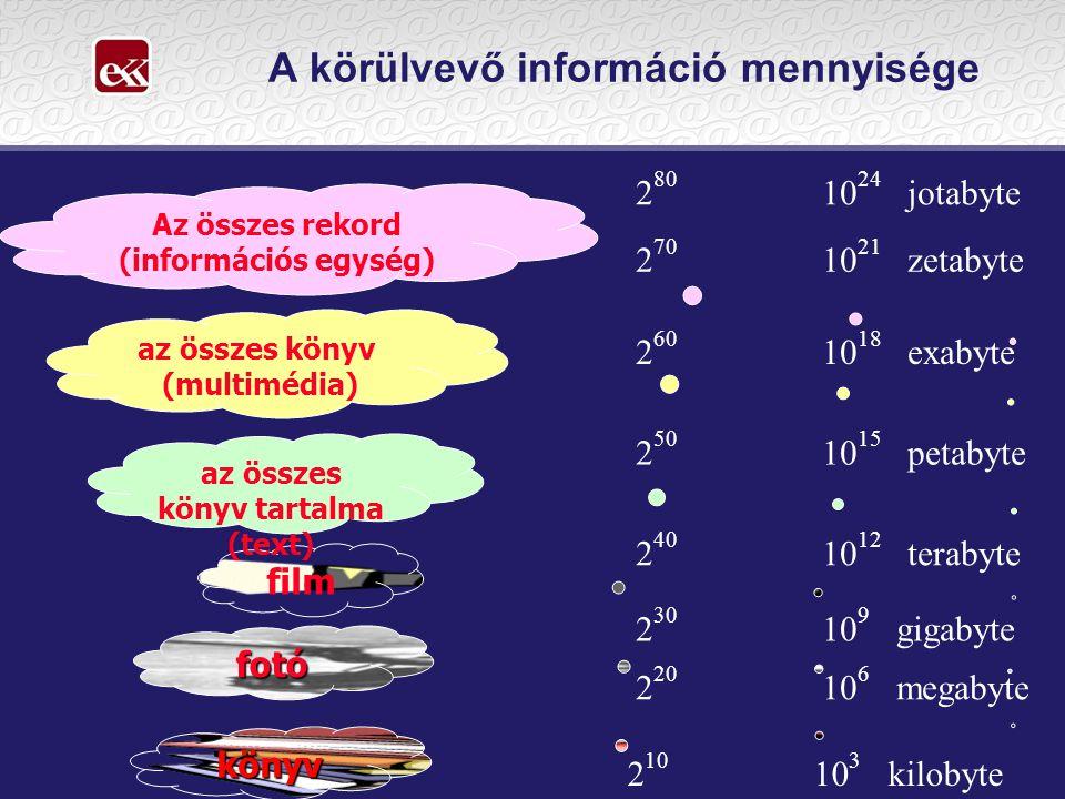 A körülvevő információ mennyisége